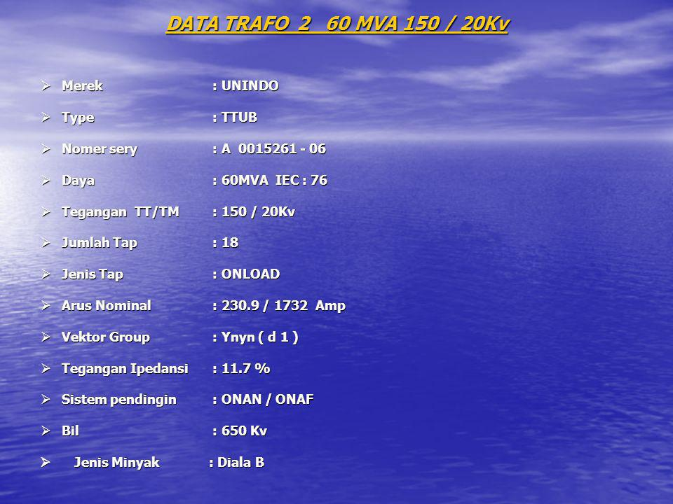 DATA TRAFO 2 60 MVA 150 / 20Kv Merek : UNINDO Type : TTUB
