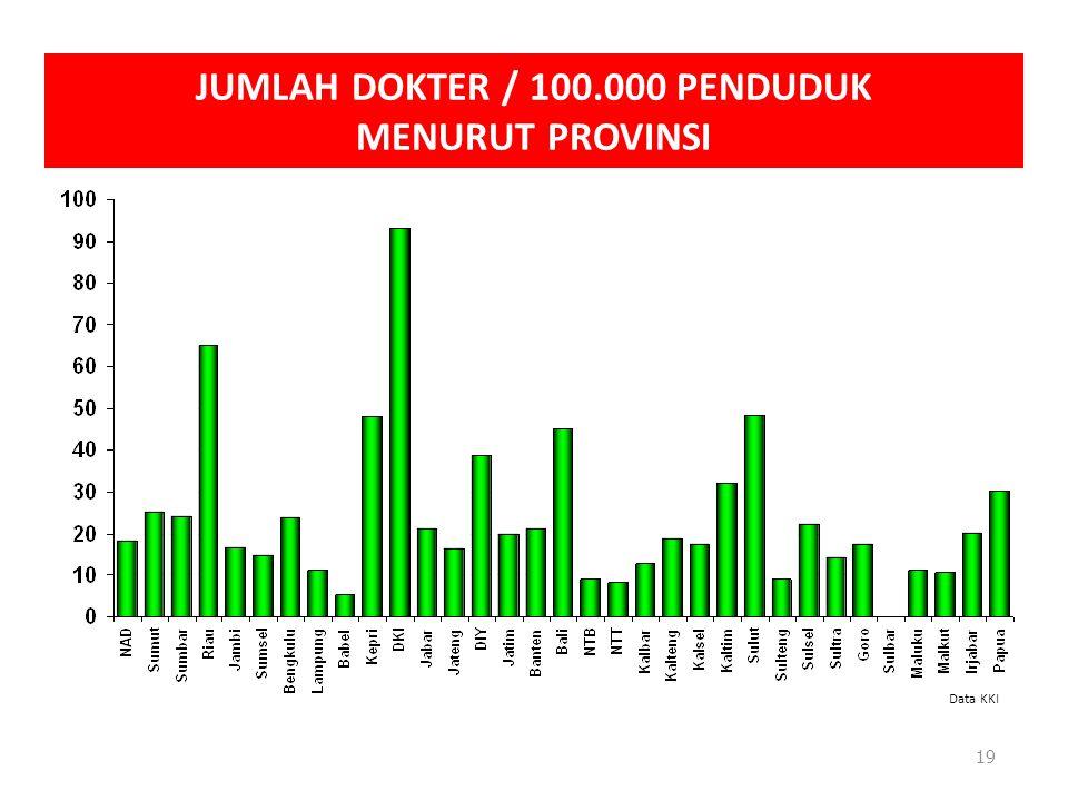 JUMLAH DOKTER / 100.000 PENDUDUK MENURUT PROVINSI