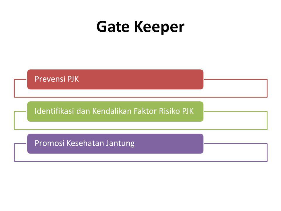 Gate Keeper Prevensi PJK Identifikasi dan Kendalikan Faktor Risiko PJK