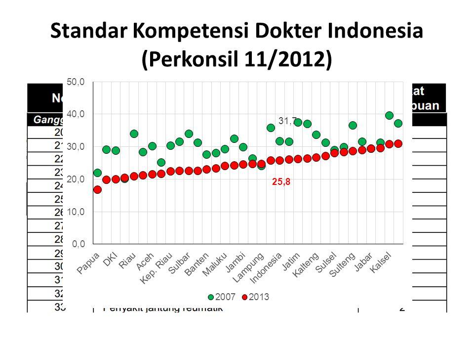 Standar Kompetensi Dokter Indonesia (Perkonsil 11/2012)