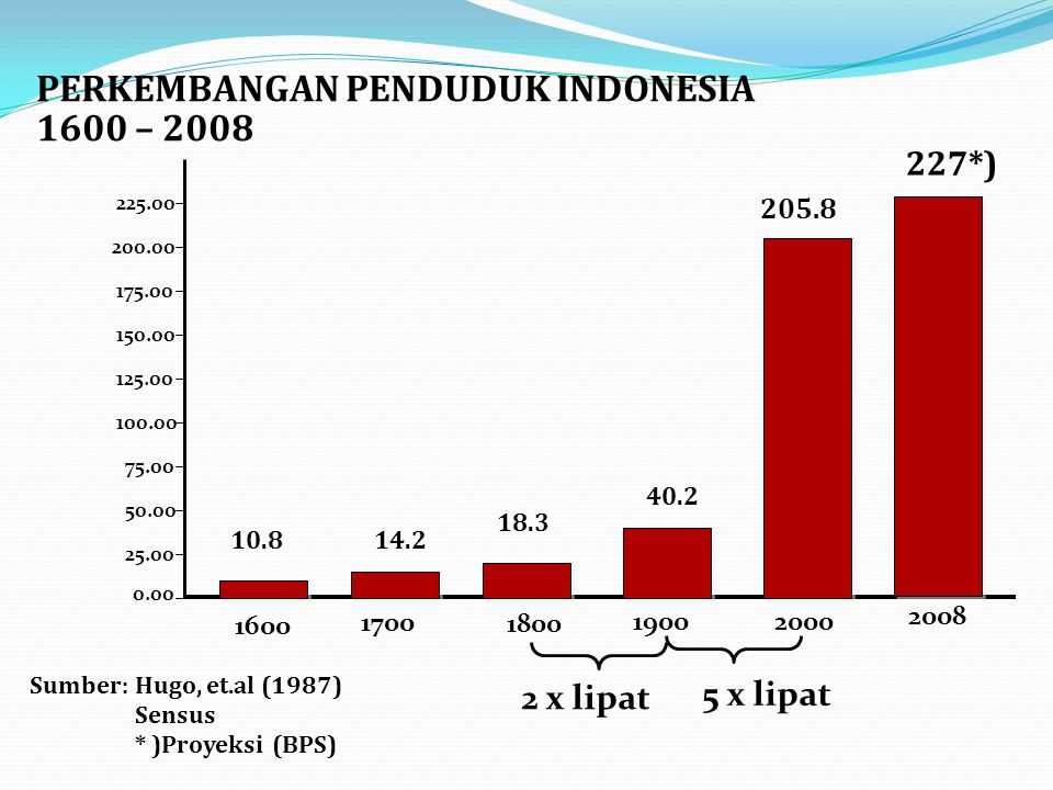 PERKEMBANGAN PENDUDUK INDONESIA 1600 – 2008
