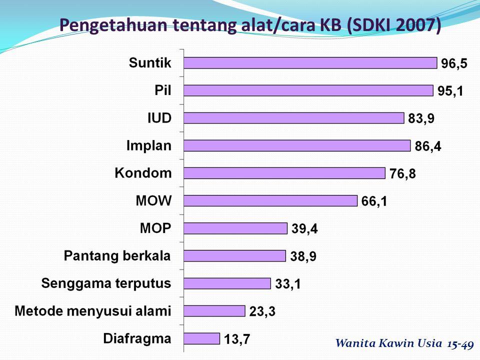 Pengetahuan tentang alat/cara KB (SDKI 2007)