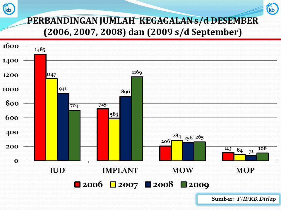 PERBANDINGAN JUMLAH KEGAGALAN s/d DESEMBER (2006, 2007, 2008) dan (2009 s/d September)