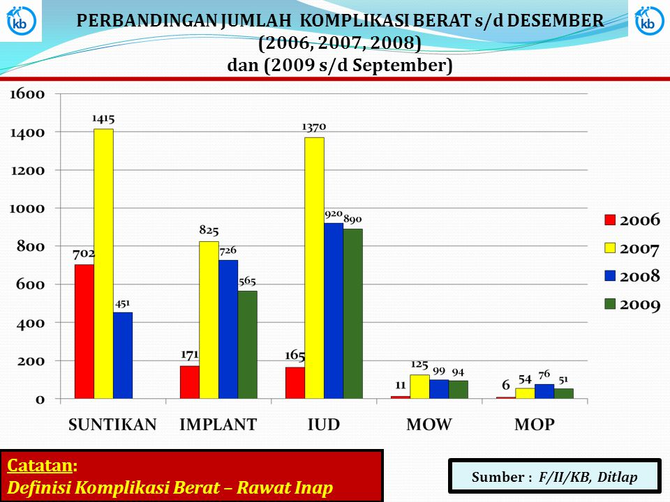 PERBANDINGAN JUMLAH KOMPLIKASI BERAT s/d DESEMBER (2006, 2007, 2008)