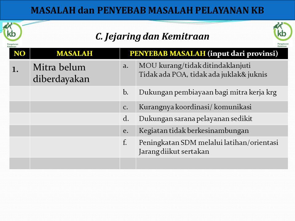 1. MASALAH dan PENYEBAB MASALAH PELAYANAN KB C. Jejaring dan Kemitraan