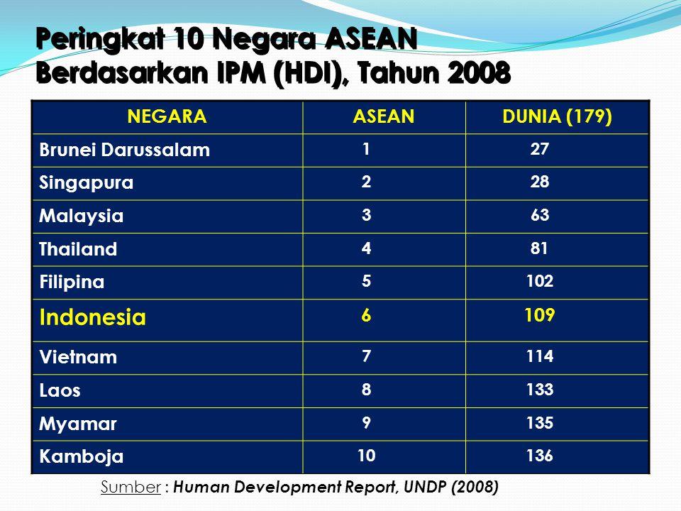 Peringkat 10 Negara ASEAN Berdasarkan IPM (HDI), Tahun 2008