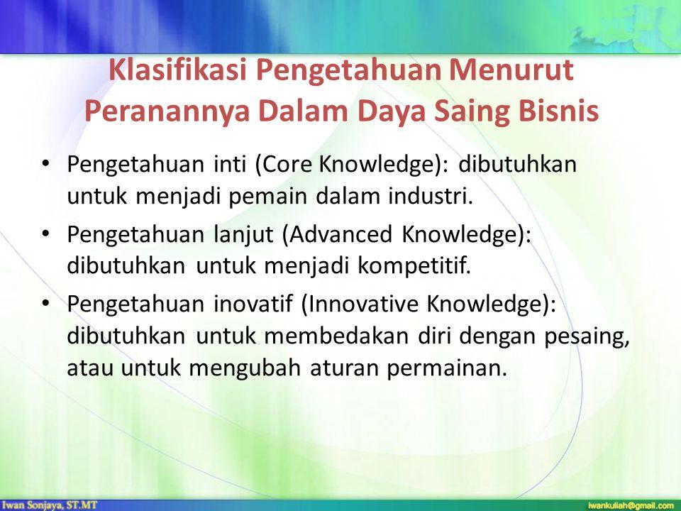 Klasifikasi Pengetahuan Menurut Peranannya Dalam Daya Saing Bisnis