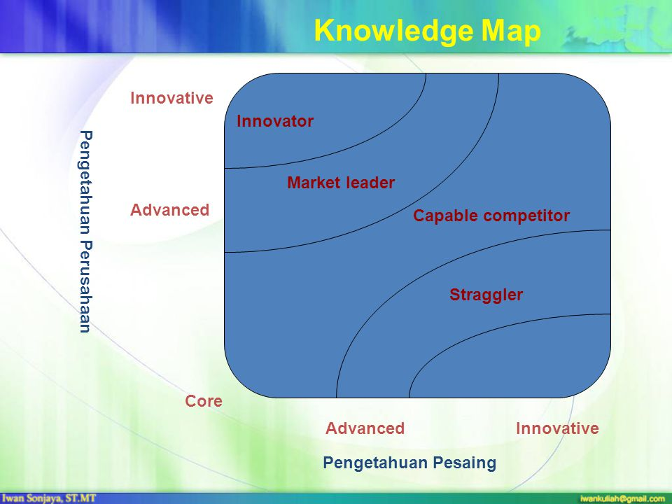 Pengetahuan Perusahaan