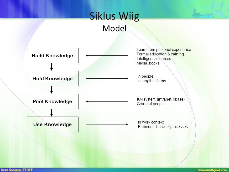Siklus Wiig Model Build Knowledge Hold Knowledge Pool Knowledge