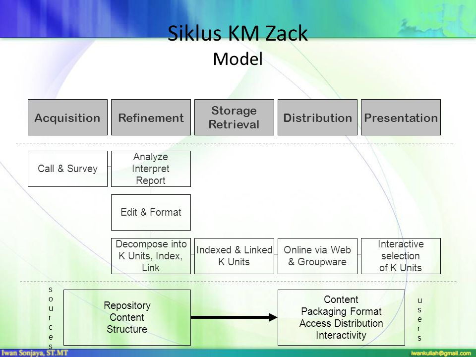 Siklus KM Zack Model Acquisition Refinement Storage Retrieval