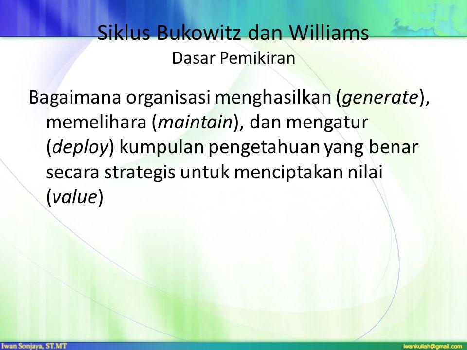 Siklus Bukowitz dan Williams Dasar Pemikiran