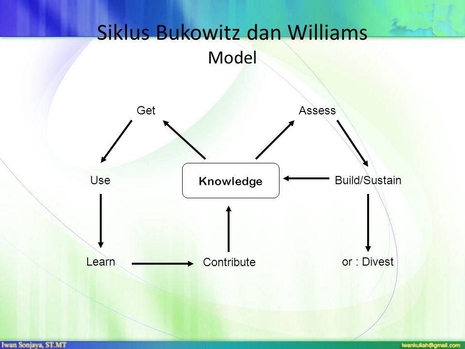 Siklus Bukowitz dan Williams Model