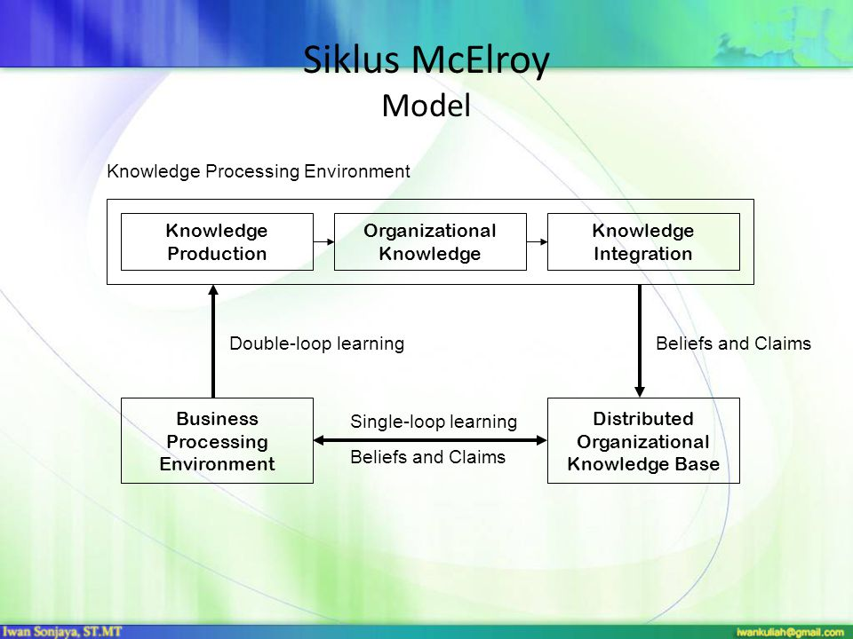 Siklus McElroy Model Knowledge Processing Environment Knowledge