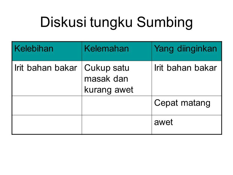 Diskusi tungku Sumbing