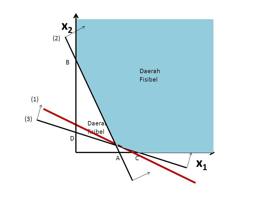 x2 (2) B Daerah Fisibel (1) (3) Daerah fisibel D 6 A C x1