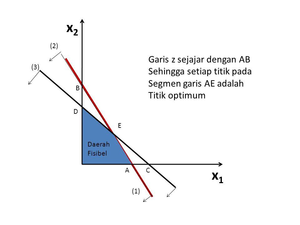 x2 x1 Garis z sejajar dengan AB Sehingga setiap titik pada
