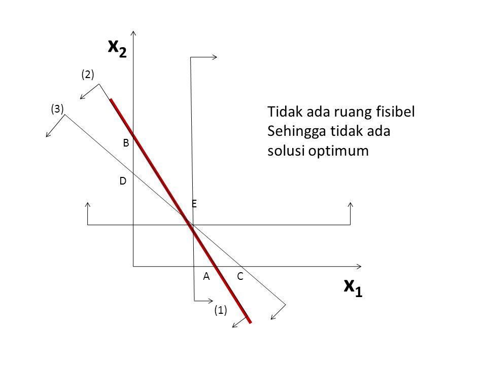 x2 x1 Tidak ada ruang fisibel Sehingga tidak ada solusi optimum (2)