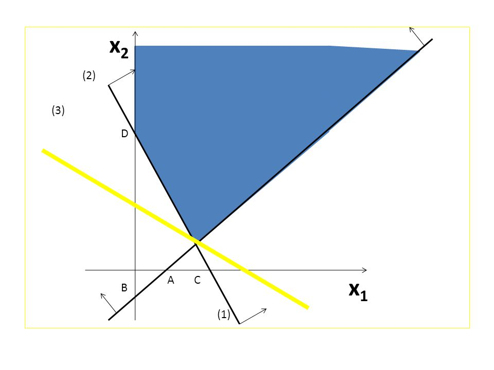 x2 (2) (3) D E A C x1 B (1)