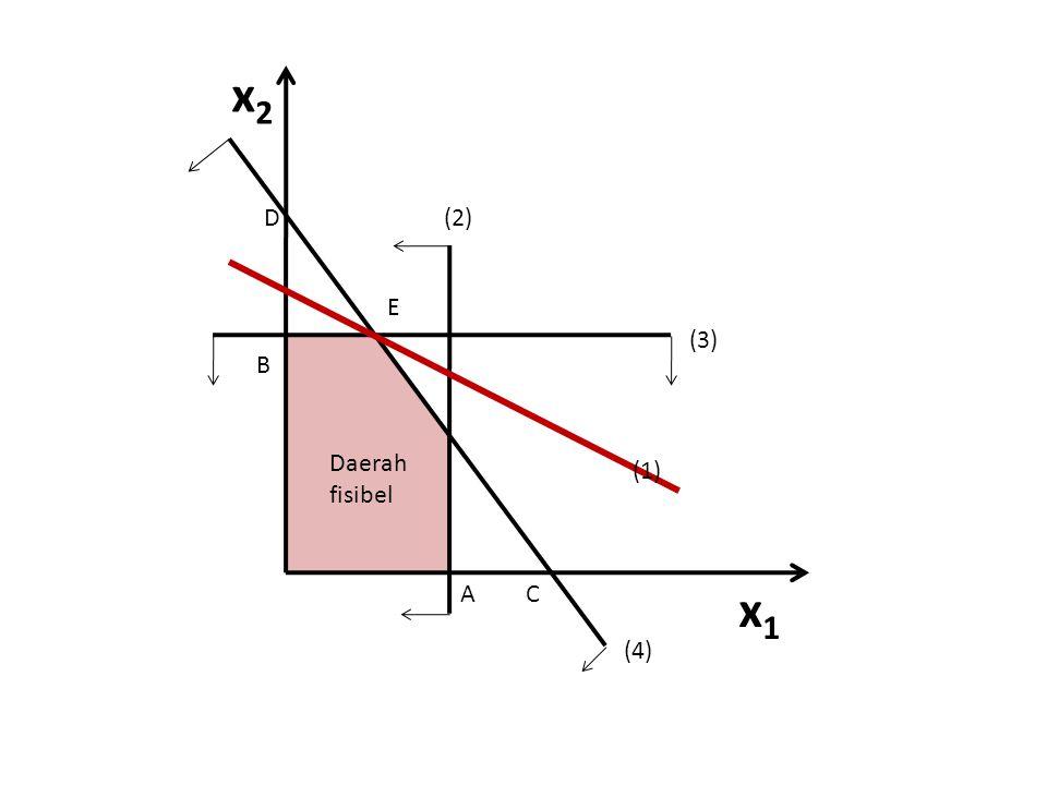 x2 D (2) E (3) B Daerah fisibel (1) A C x1 (4)