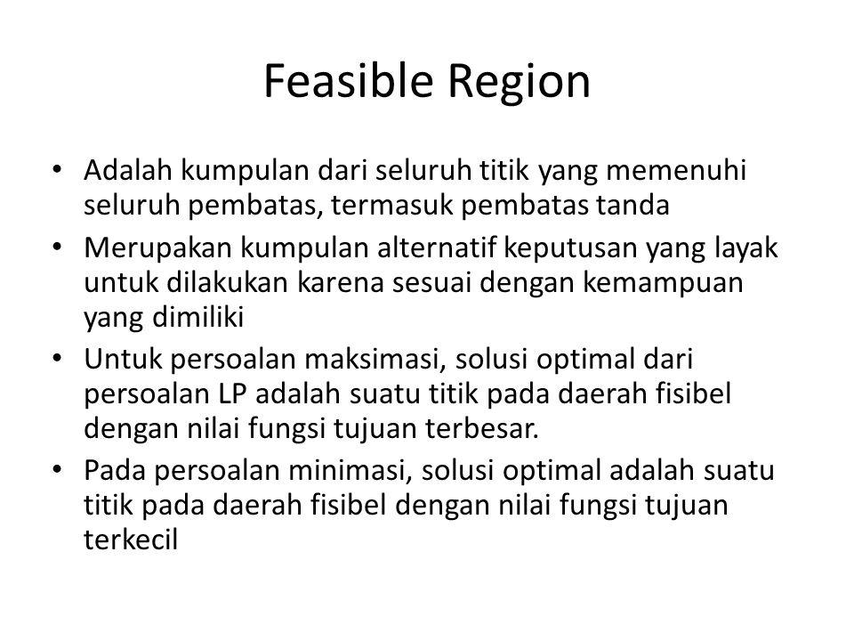 Feasible Region Adalah kumpulan dari seluruh titik yang memenuhi seluruh pembatas, termasuk pembatas tanda.