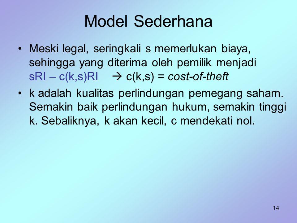 Model Sederhana Meski legal, seringkali s memerlukan biaya, sehingga yang diterima oleh pemilik menjadi sRI – c(k,s)RI  c(k,s) = cost-of-theft.