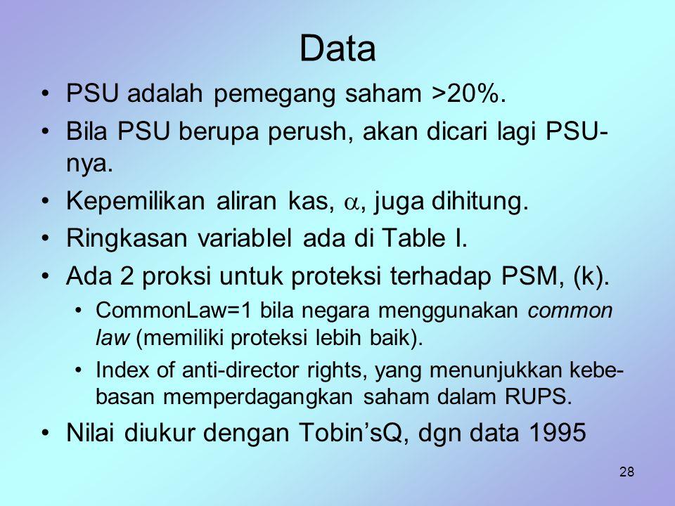 Data PSU adalah pemegang saham >20%.
