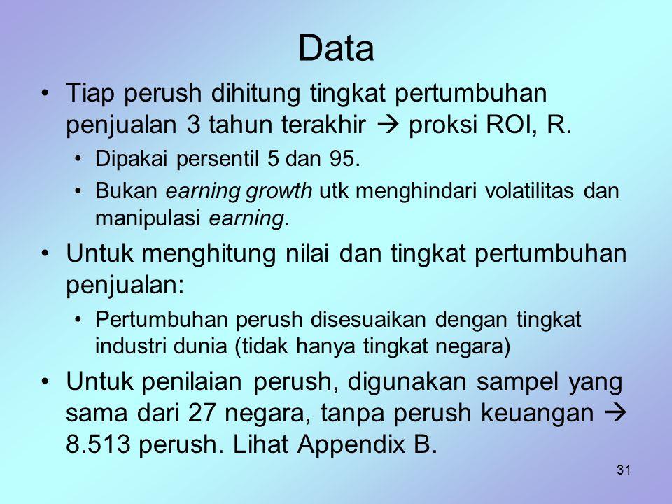 Data Tiap perush dihitung tingkat pertumbuhan penjualan 3 tahun terakhir  proksi ROI, R. Dipakai persentil 5 dan 95.