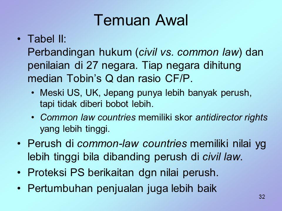 Temuan Awal Tabel II: Perbandingan hukum (civil vs. common law) dan penilaian di 27 negara. Tiap negara dihitung median Tobin's Q dan rasio CF/P.