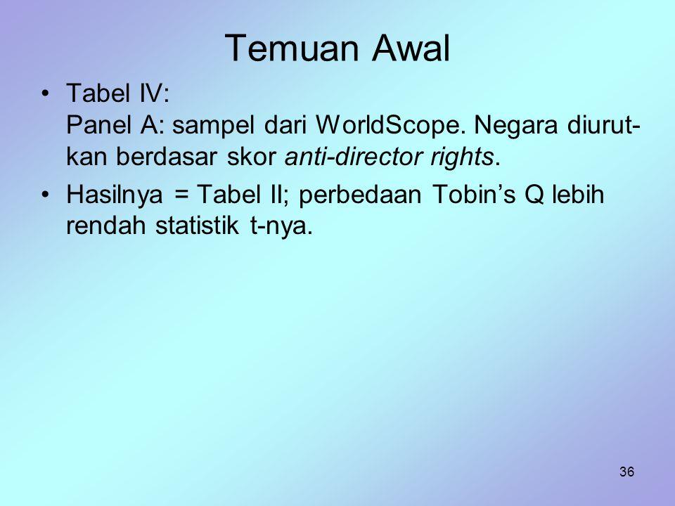 Temuan Awal Tabel IV: Panel A: sampel dari WorldScope. Negara diurut-kan berdasar skor anti-director rights.
