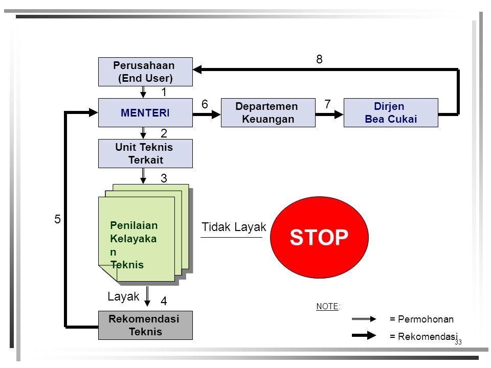 STOP 8 1 6 7 2 3 5 Tidak Layak Layak 4 Perusahaan (End User) MENTERI