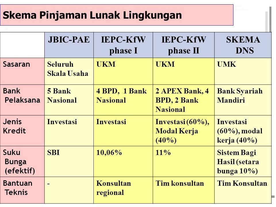 Skema Pinjaman Lunak Lingkungan