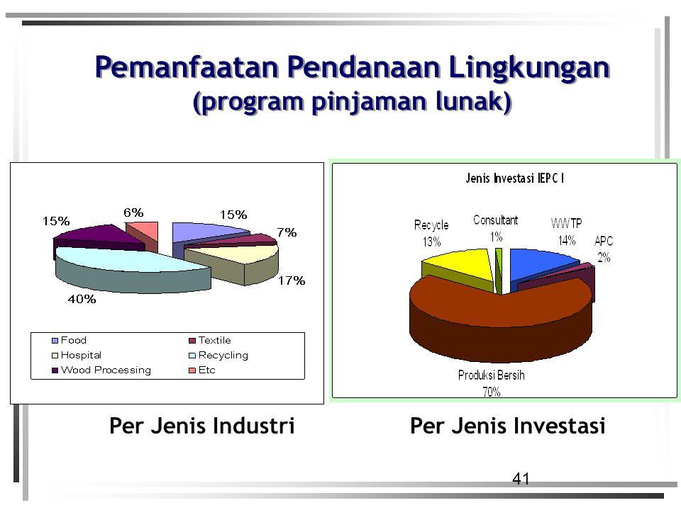 Pemanfaatan Pendanaan Lingkungan (program pinjaman lunak)