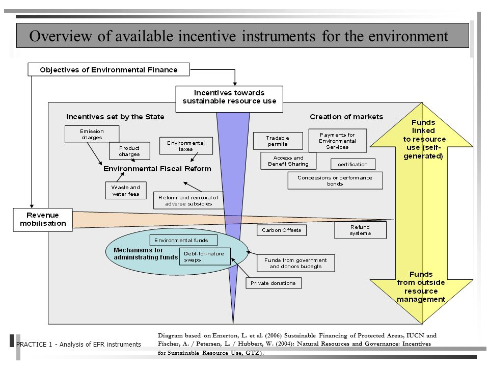 Overview of available incentive instruments for the environment