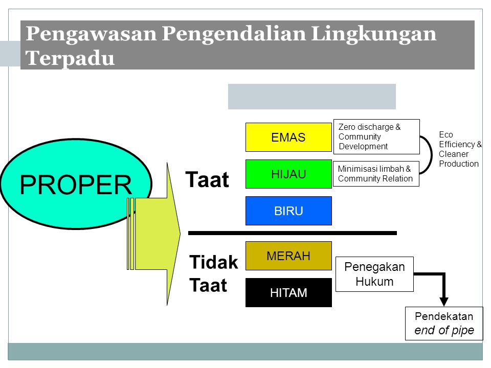 PROPER Taat Pengawasan Pengendalian Lingkungan Terpadu Tidak Taat EMAS