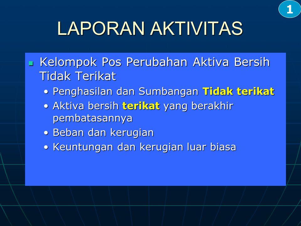 LAPORAN AKTIVITAS 1 Kelompok Pos Perubahan Aktiva Bersih Tidak Terikat