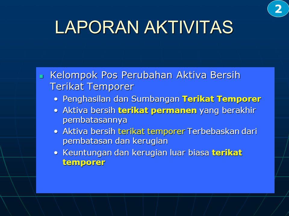 2 LAPORAN AKTIVITAS. Kelompok Pos Perubahan Aktiva Bersih Terikat Temporer. Penghasilan dan Sumbangan Terikat Temporer.