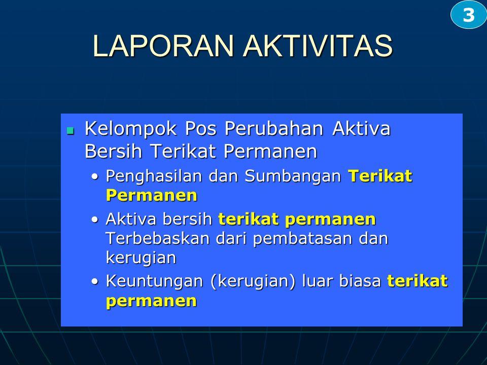 3 LAPORAN AKTIVITAS. Kelompok Pos Perubahan Aktiva Bersih Terikat Permanen. Penghasilan dan Sumbangan Terikat Permanen.