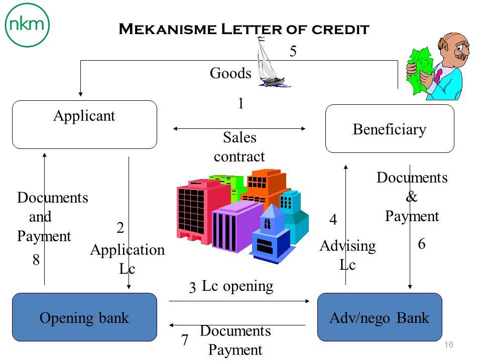 Mekanisme Letter of credit