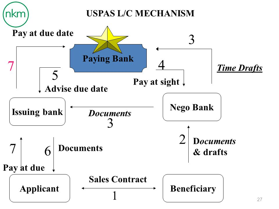 3 4 7 5 3 2 7 6 1 USPAS L/C MECHANISM Pay at due date Paying Bank
