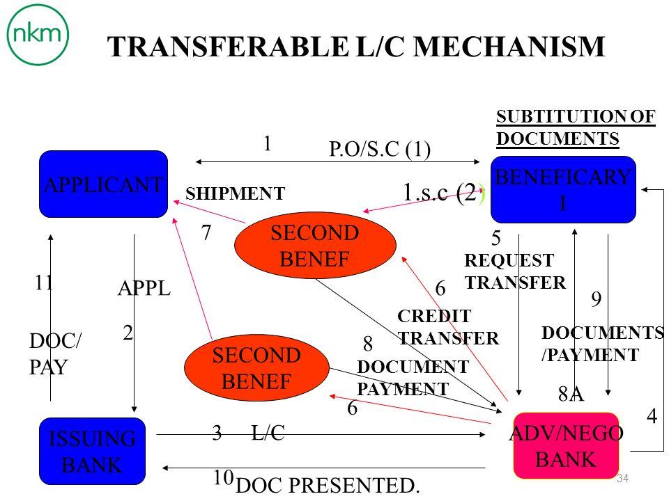 TRANSFERABLE L/C MECHANISM