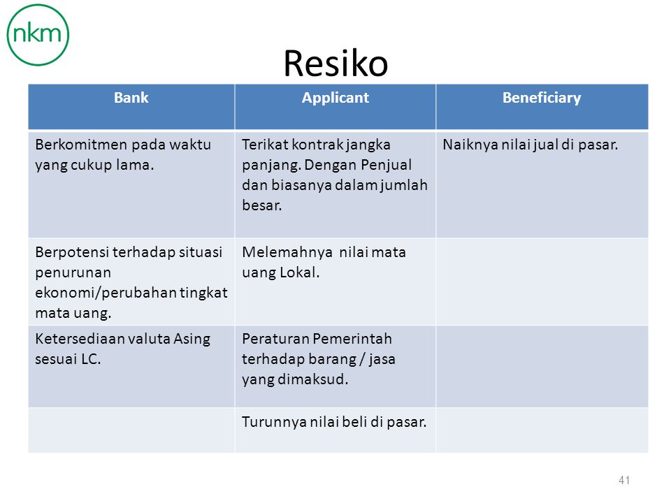 Resiko Bank Applicant Beneficiary