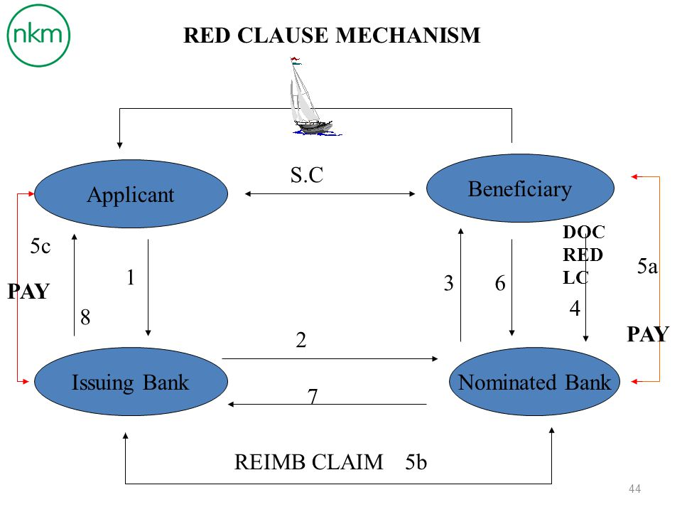 RED CLAUSE MECHANISM S.C Beneficiary Applicant 5c 5a 1 3 6 PAY 4 8 PAY