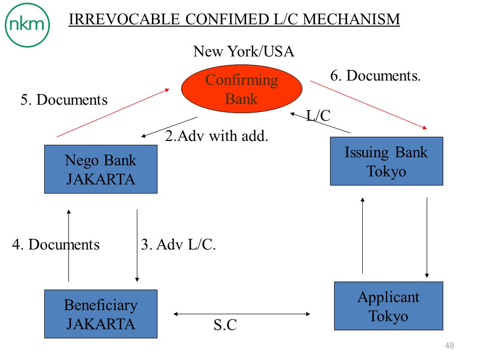 IRREVOCABLE CONFIMED L/C MECHANISM