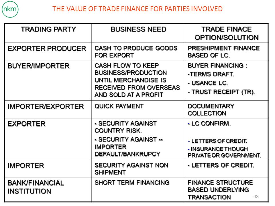 THE VALUE OF TRADE FINANCE FOR PARTIES INVOLVED