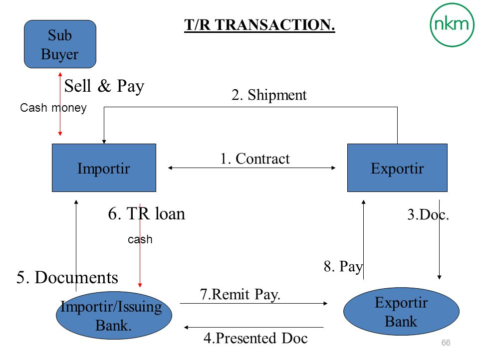 Sell & Pay 6. TR loan 5. Documents T/R TRANSACTION. Sub Buyer
