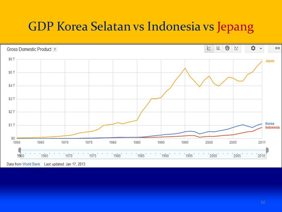 GDP Korea Selatan vs Indonesia vs Jepang