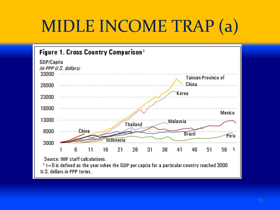 MIDLE INCOME TRAP (a)
