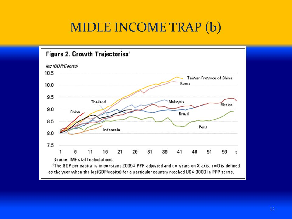 malaysia middle income trap in Over the past decades, many low-income countries (lics) have succeeded in becoming middle-income countries (mics), yet only a few have managed to leap to high-income status.