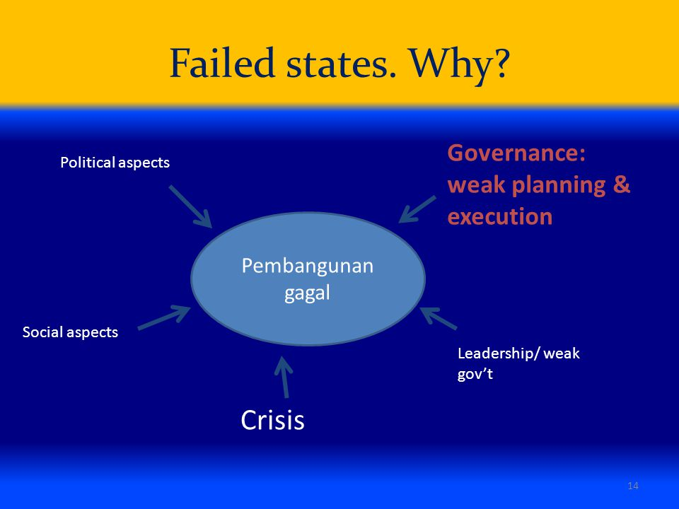 Failed states. Why Crisis Governance: weak planning & execution