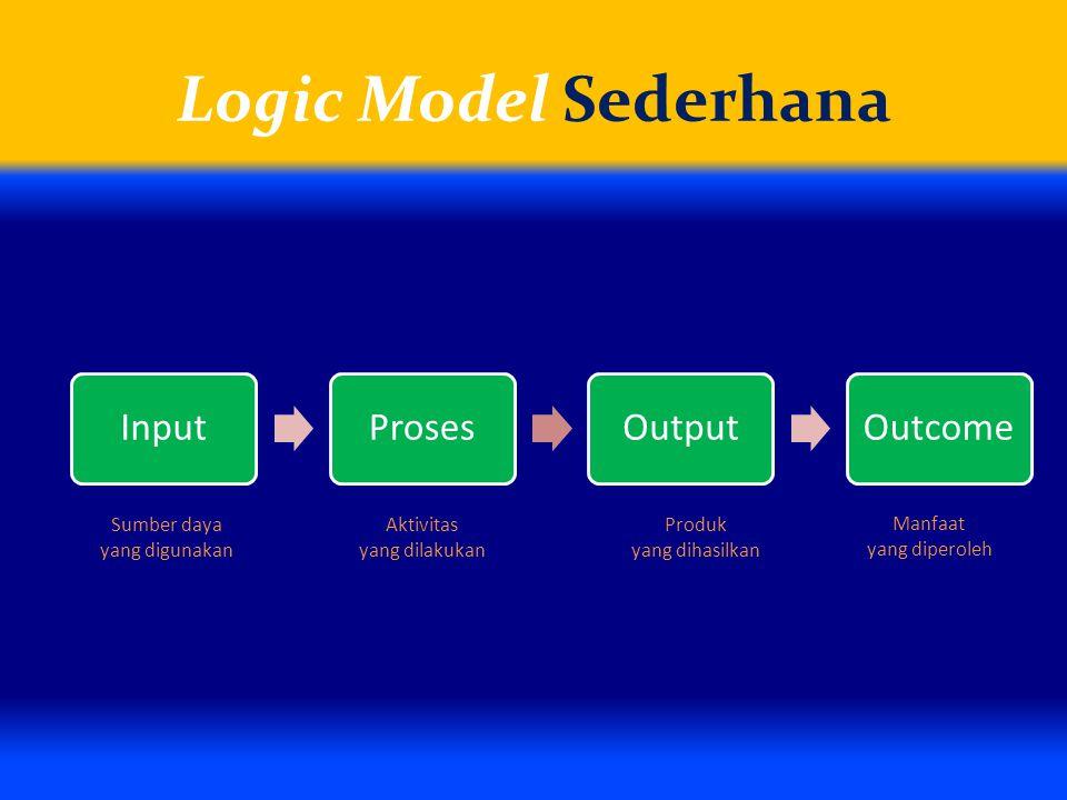 Logic Model Sederhana Sumber daya yang digunakan Aktivitas